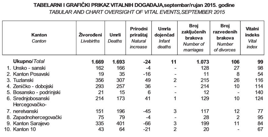 Natalitet prirodni prirastaj za federaciju BiH septembar rujan 2015