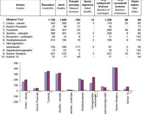natalitet federacije bosnjaci hrvati srbi 2015